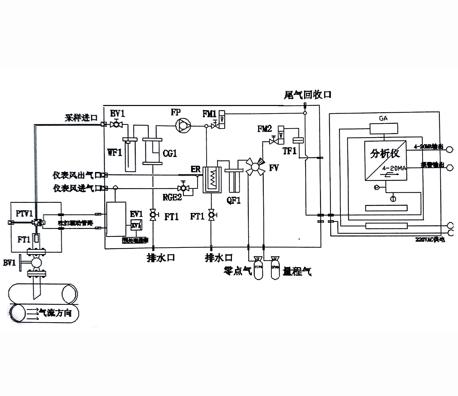 常熟窑炉气体在线监测系统