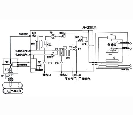 窑炉气体在线监测系统